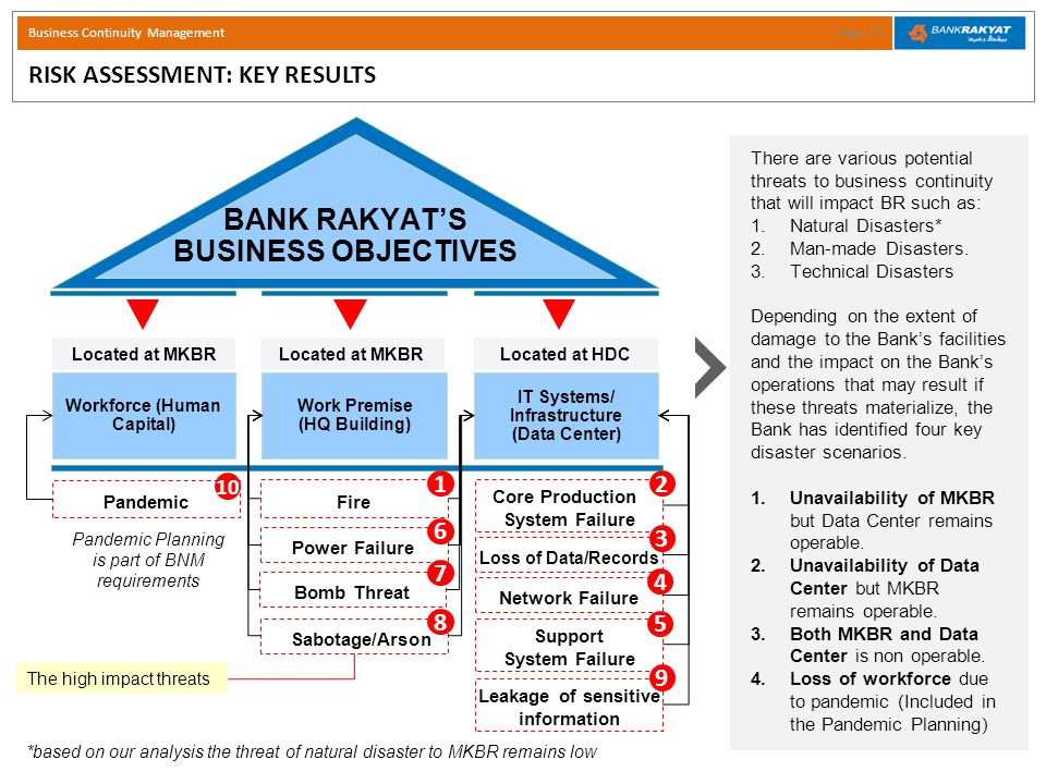 Business Continuity Management Ppt Video Online Download