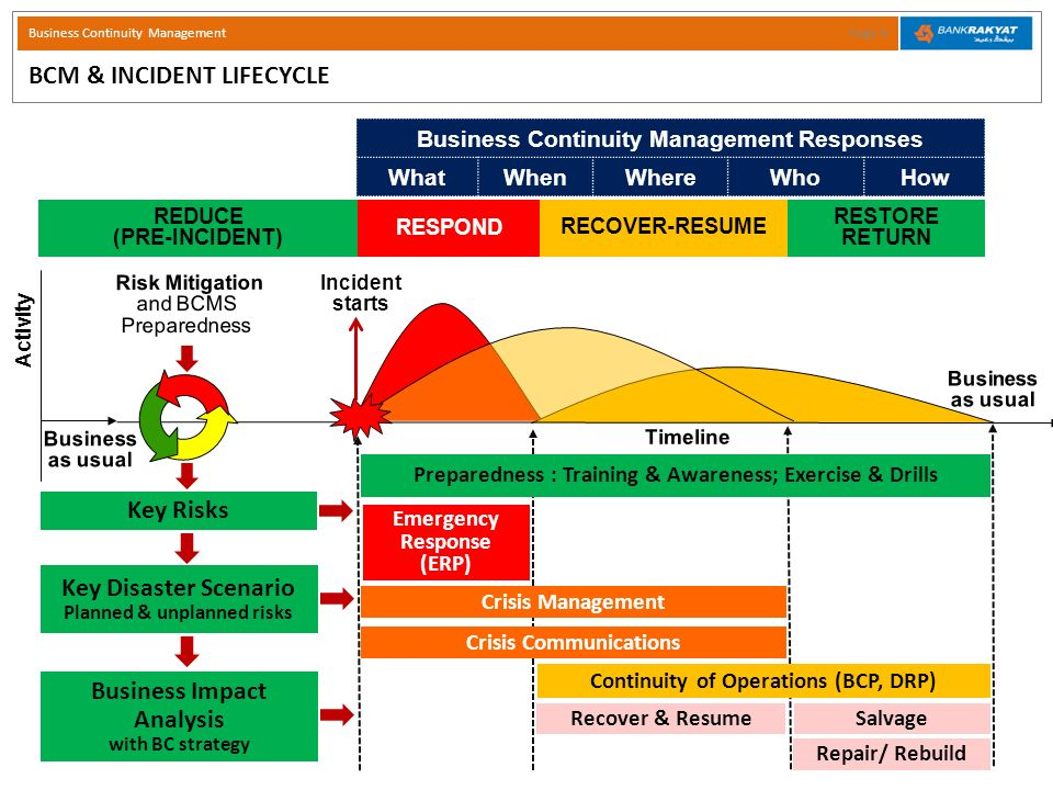 Business Continuity Management - ppt video online download