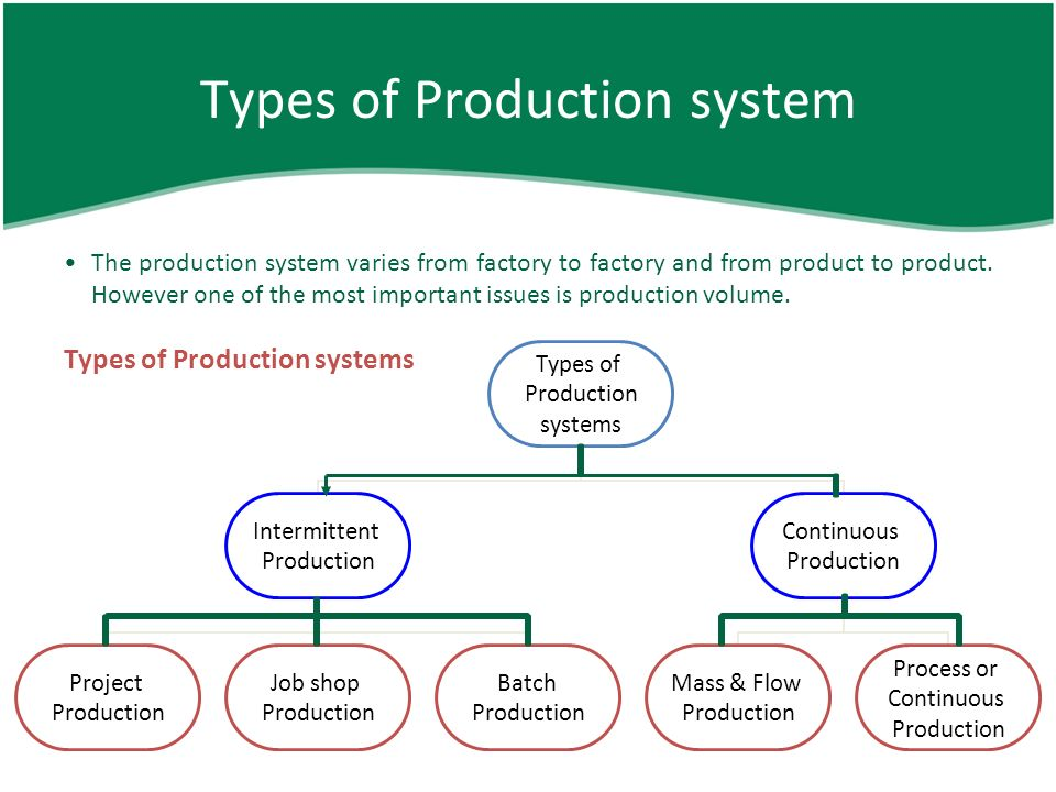 Types of production process ppt.