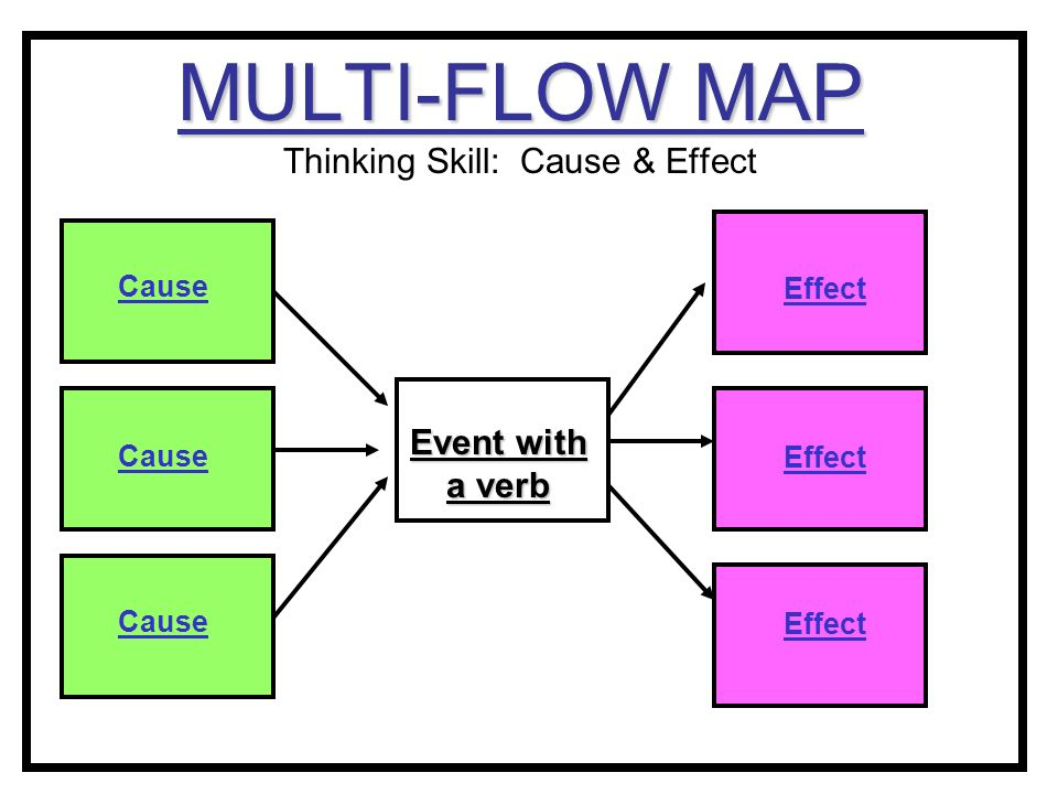 Thinking Maps® & Science TAKS. - ppt video online download on cause and effect for students, cause and effect text structure, cause and effect first grade, cause and effect anchor, cause and effect quotes, cause and effect diagram, cause and effect mlk, cause and effect games, cause and effect fun activities, circle map, cause and effect stellaluna, cause and effect template, brace map, cause and effect toys for toddlers, cause and effect examples, cause and effect lesson plans, cause and effect worksheets, cause effect examples elementary, cause and effect reading, cause and effect skill,