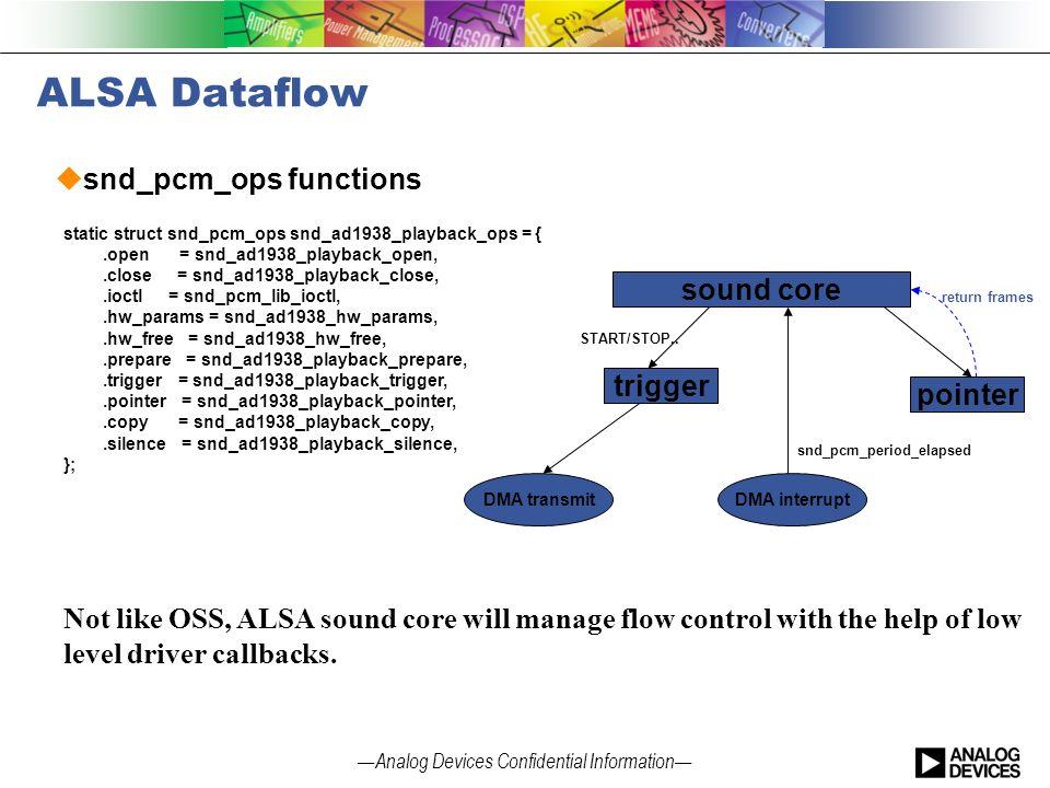 Linux Sound Drivers Framework - ppt video online download