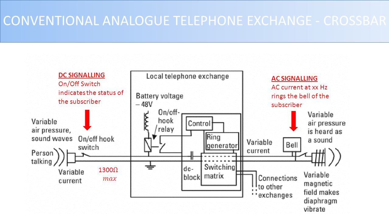 conventional analogue telephone exchange - crossbar