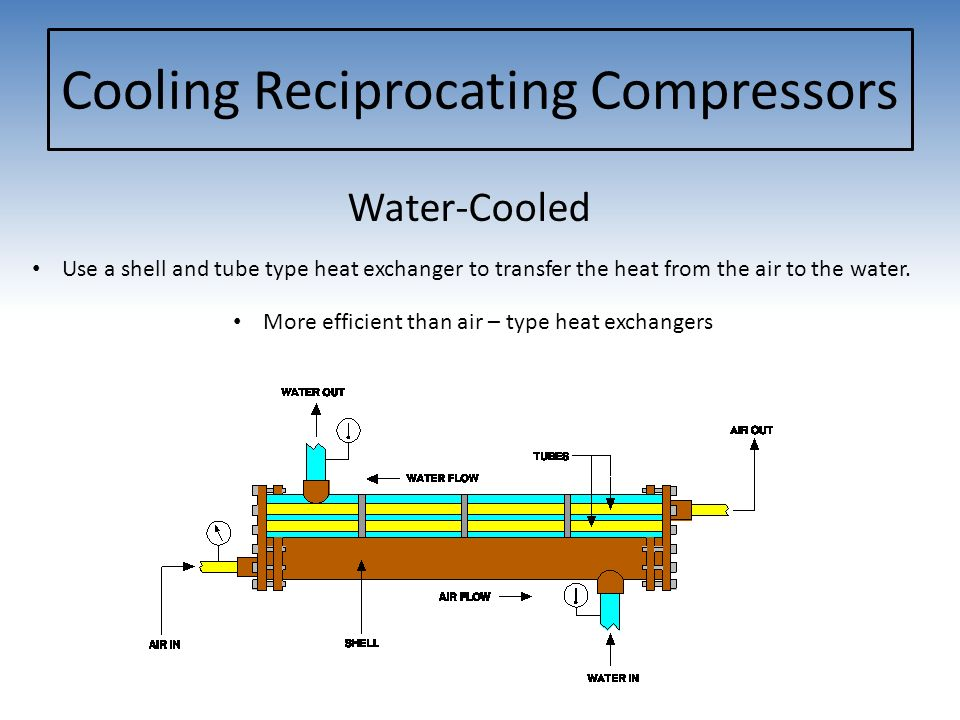 Air Compressors Capacity Horsepower Pressure Duty Cycle Ppt