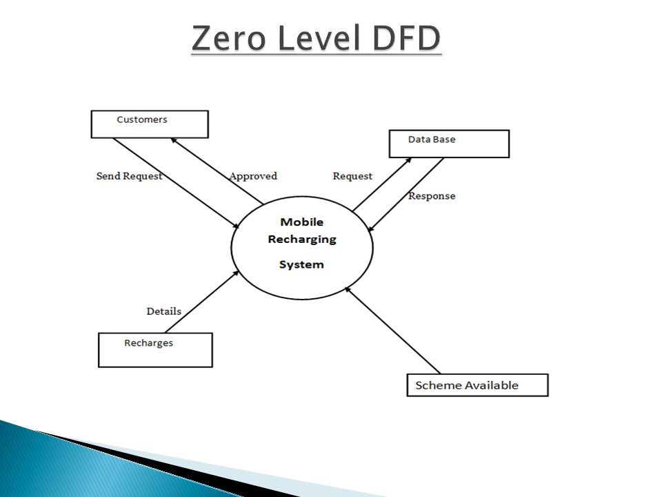 Project online recharge system ppt video online download 12 zero level dfd ccuart Choice Image