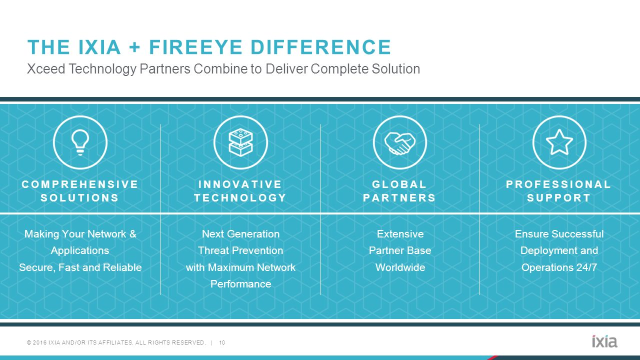 FireEye NX In line Solution - ppt video online download