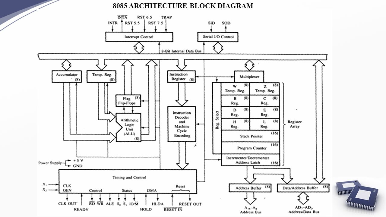 4 8085 ARCHITECTURE BLOCK DIAGRAM