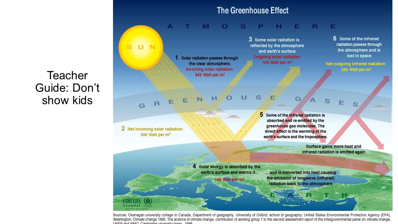 The greenhouse effect diagram ppt video online download the greenhouse effect diagram 2 teacher guide dont show kids ccuart Image collections