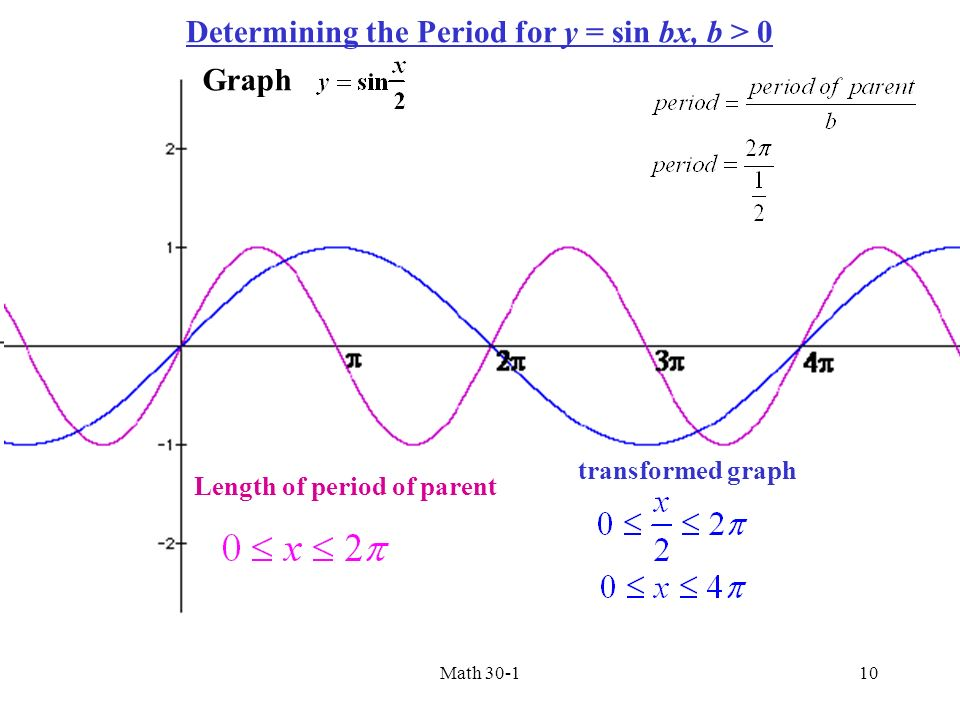 graph of sin