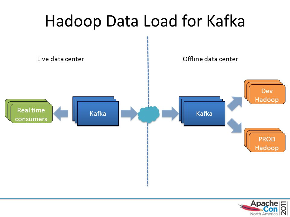 Apache Kafka A distributed publish-subscribe messaging