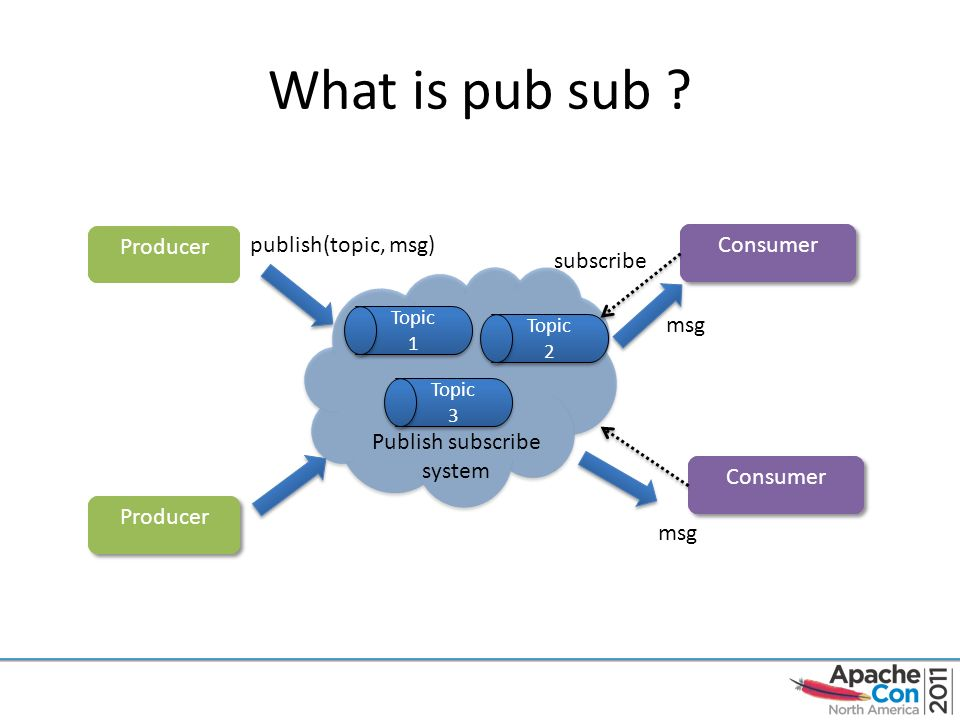 Apache Kafka A distributed publish-subscribe messaging system - ppt
