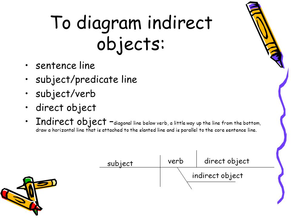 Sentence diagramming ppt video online download to diagram indirect objects ccuart Image collections
