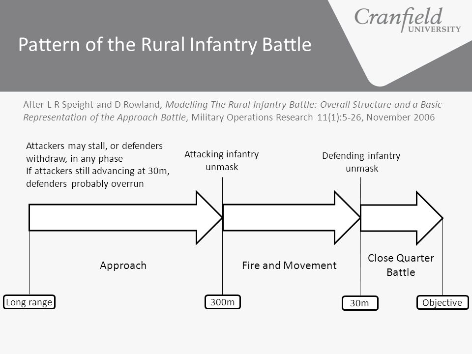 Pattern of the Rural Infantry Battle