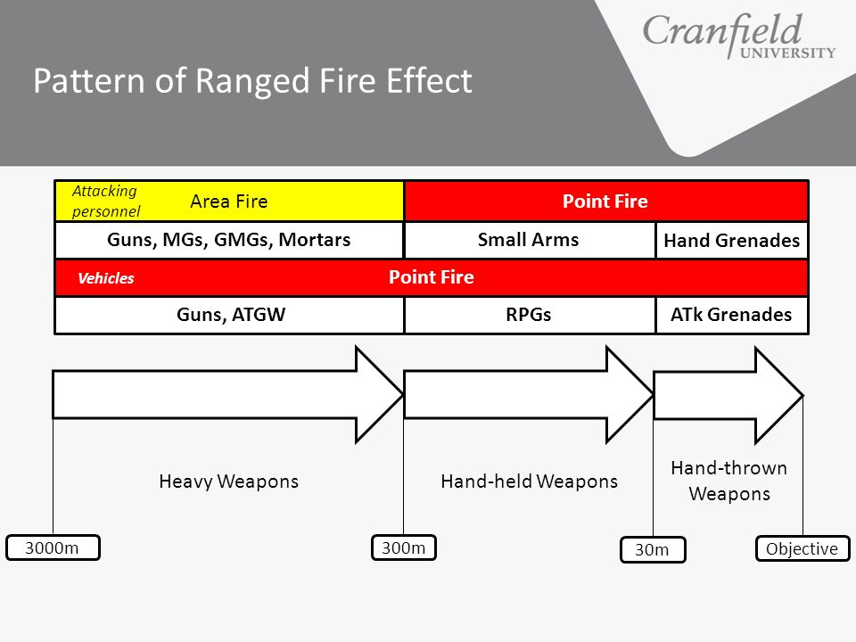 Pattern of Ranged Fire Effect