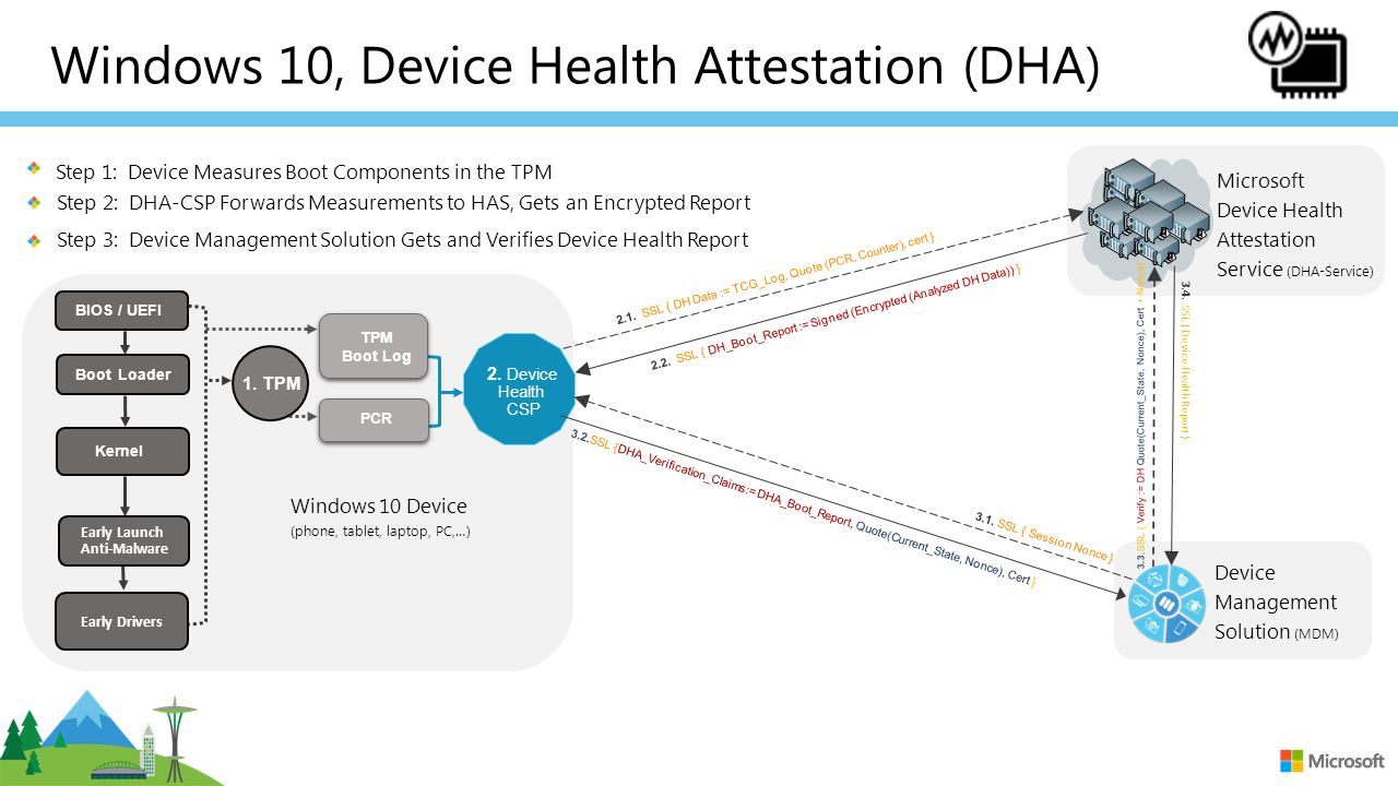Windows 10 Device Health Attestation (DHA) - ppt video