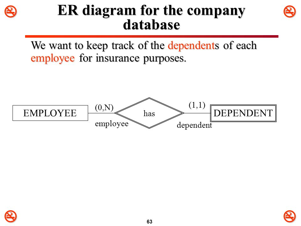 purpose of er model While er models are mostly developed for designing relational database in terms of concept visualization and in terms of physical database physical erd / physical data model while all the three levels of er model contain entities with attributes and relationships, they differ in the purposes.