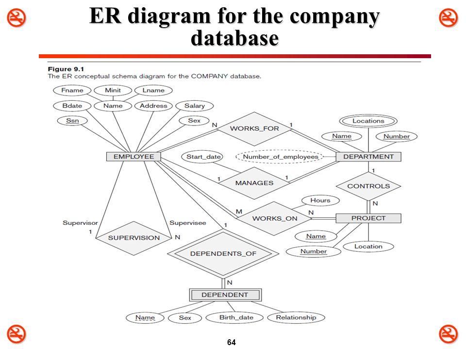Company database er diagram all kind of wiring diagrams chapter 7 data modeling using the entity relationship er model rh slideplayer com simple er diagrams ccuart Images