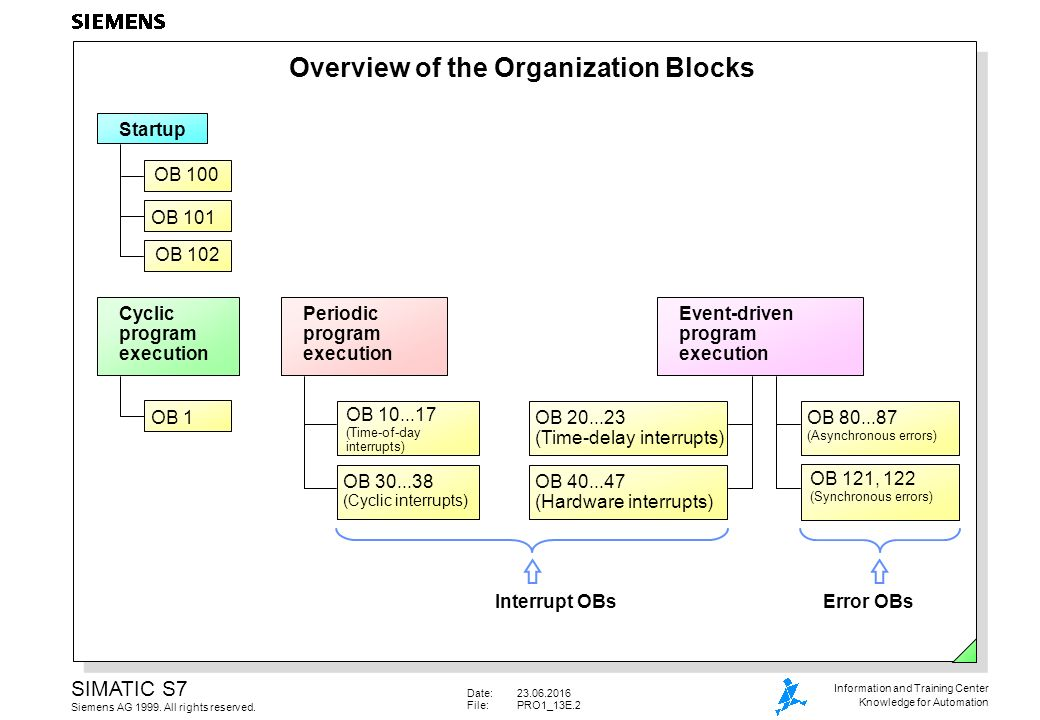 Organization Blocks Operating system OB1 FC FB FB FC SFC SFB OBs