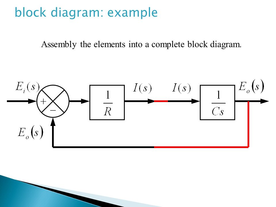 Assembly the elements into a complete block diagram.