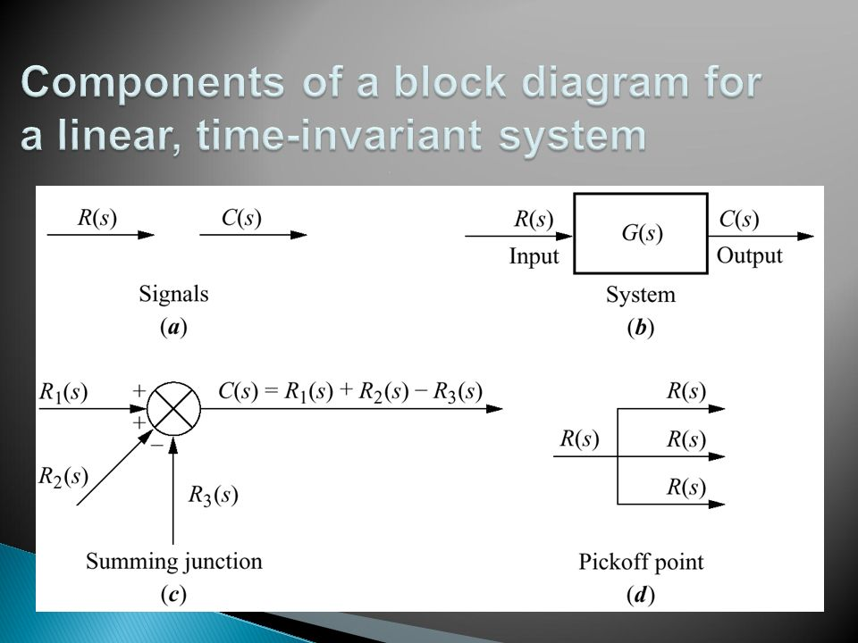 Components of a block diagram for a linear, time-invariant system
