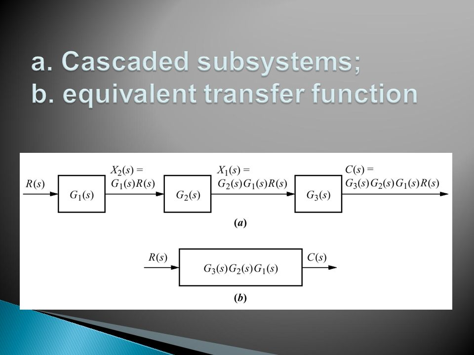 a. Cascaded subsystems; b. equivalent transfer function
