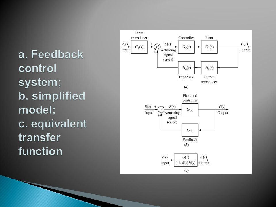 a. Feedback control system; b. simplified model; c