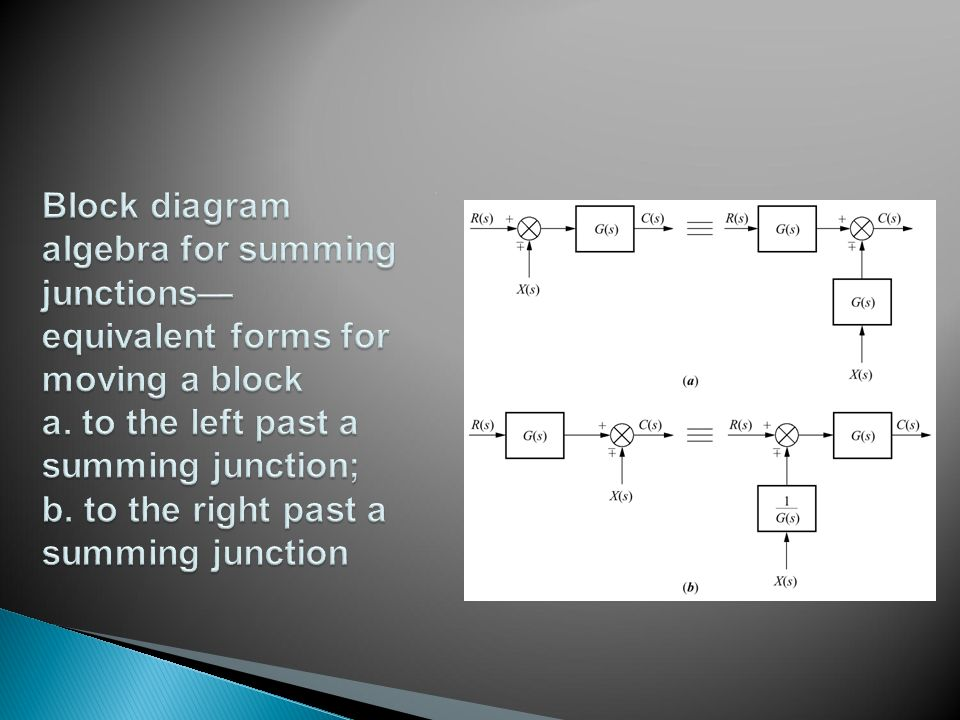 Block diagram algebra for summing junctions— equivalent forms for moving a block a.