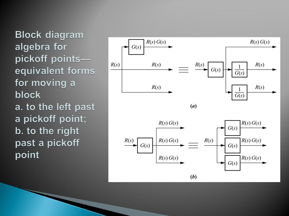 Block diagram algebra for pickoff points— equivalent forms for moving a block a.