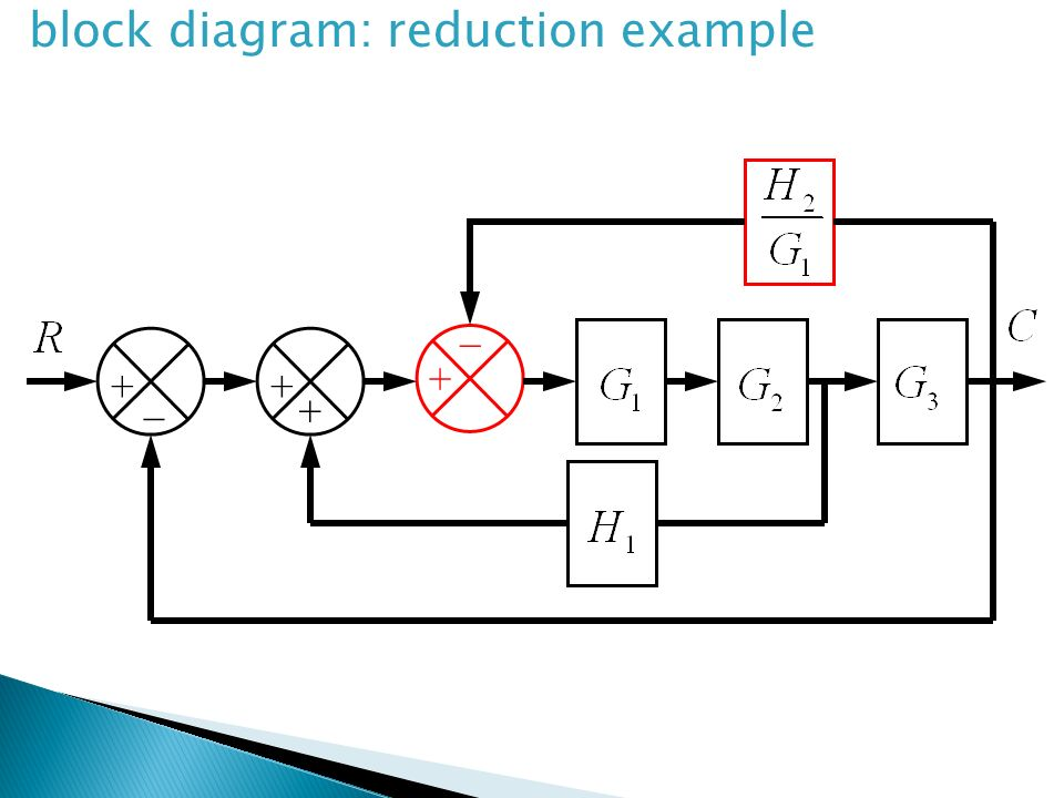 block diagram: reduction example
