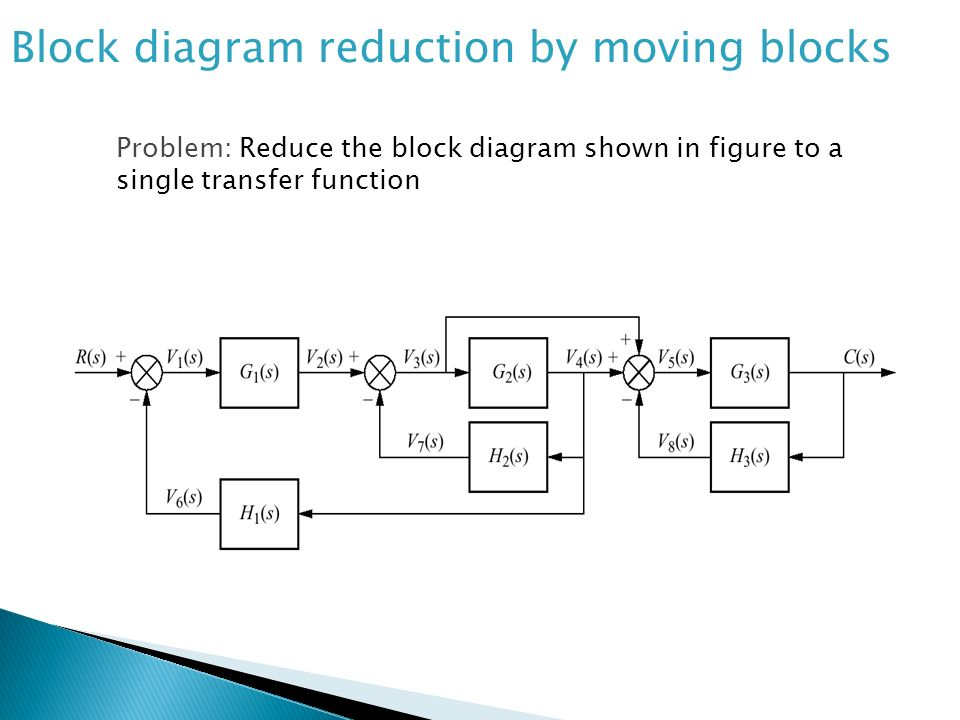 Block diagram reduction by moving blocks