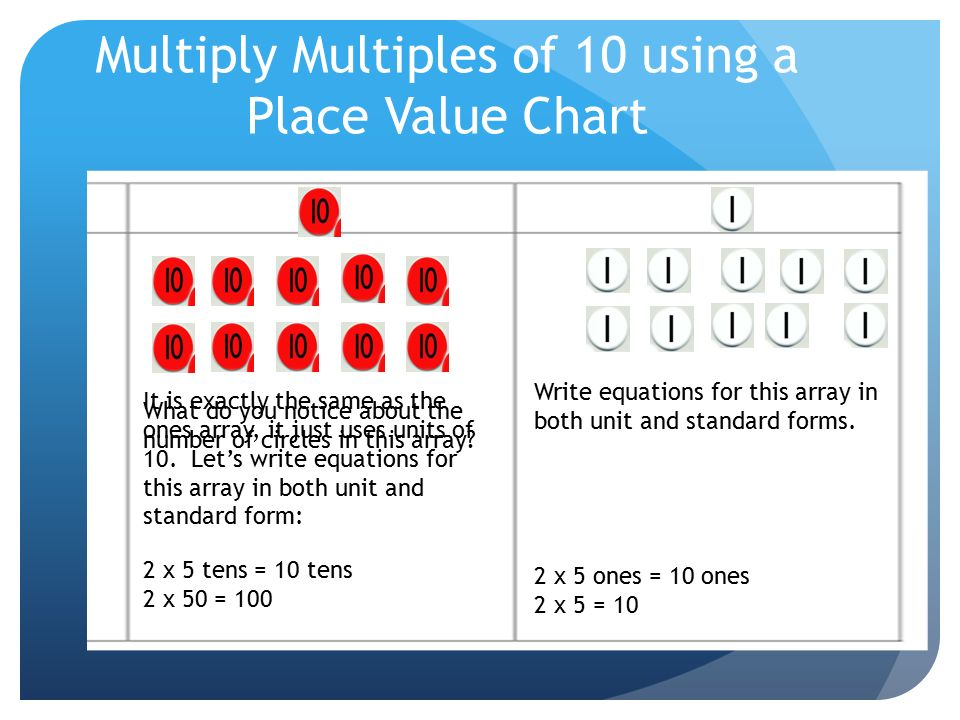 Multiply By Multiples Of 10 Using The Place Value Chart Ppt Download