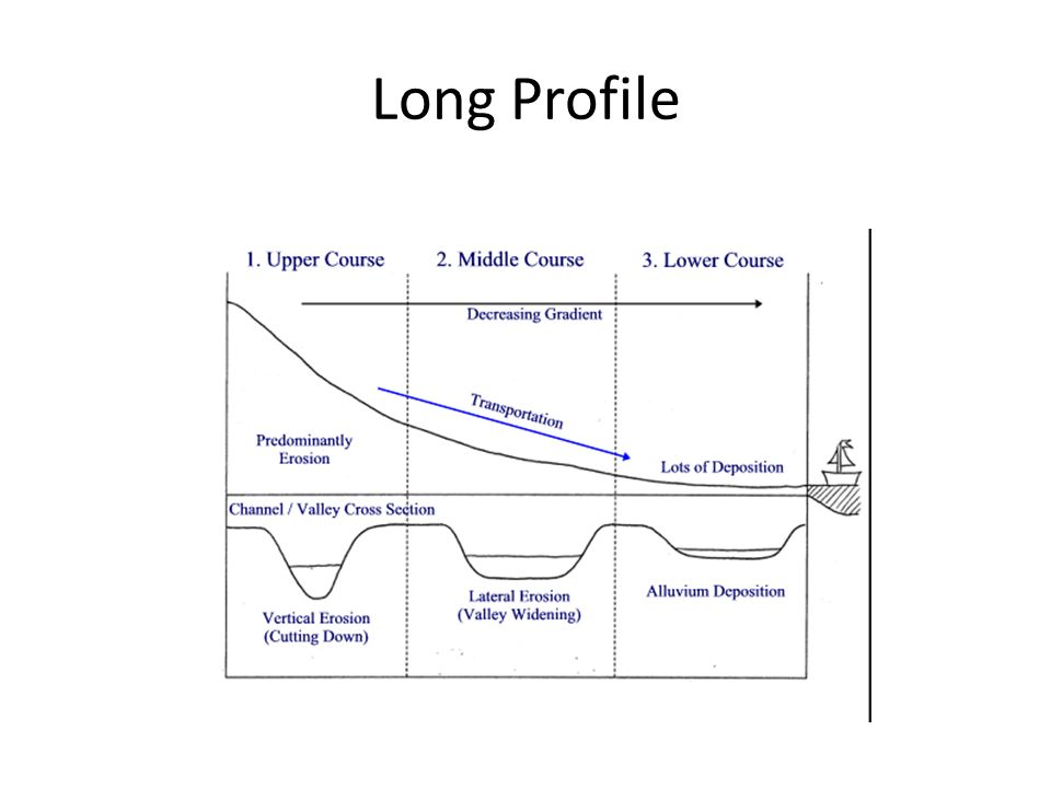 lo  u2013 to understand the changes in river process with