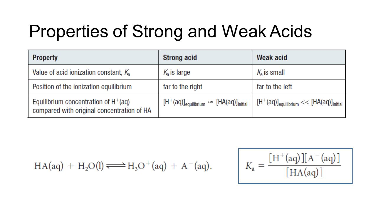 Strong And Weak Acids And Bases Ppt Video Online Download