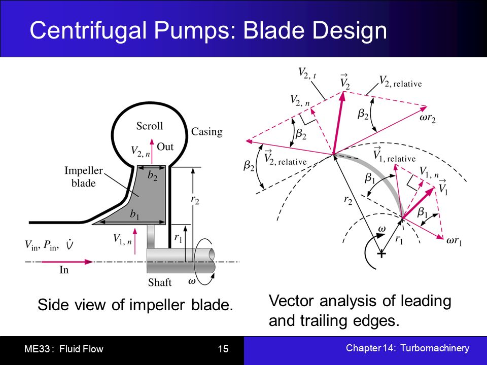 Chapter 14 turbomachinery ppt video online download 15 centrifugal ccuart Image collections