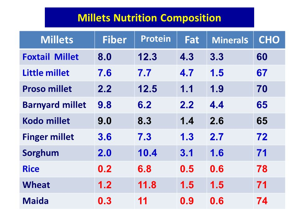 Millets Nutrition Composition