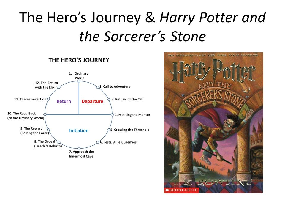 The Hero's Journey & Harry Potter and the Sorcerer's Stone