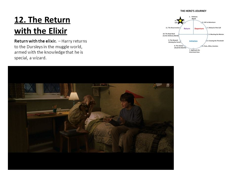 12. The Return with the Elixir