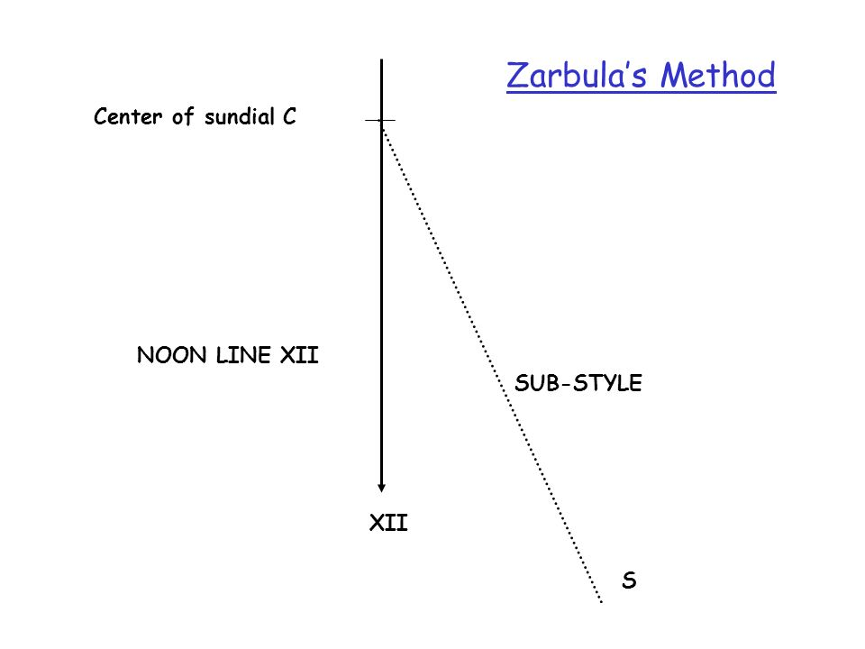 Zarbula's Method Center of sundial C S SUB-STYLE NOON LINE XII XII