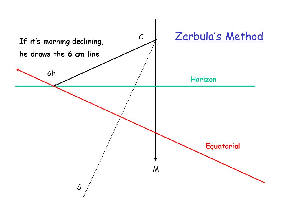 Zarbula's Method C If it's morning declining, he draws the 6 am line
