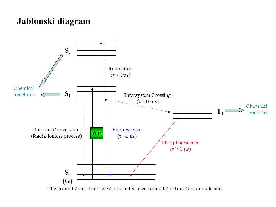 Photochemistry ppt video online download 7 radiationless process jablonski diagram ccuart Gallery