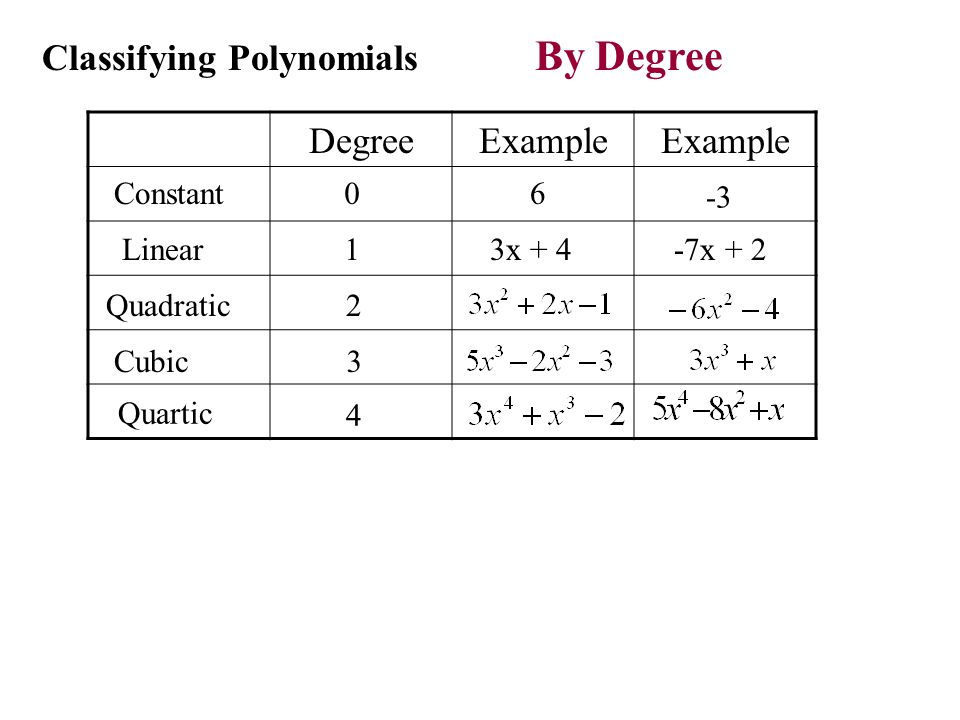 Lesson 7.1 Adding and subtracting polynomials - ppt download