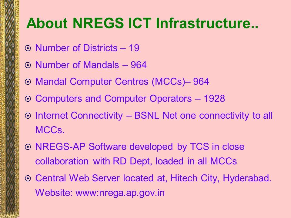 Department of Rural Development Government of Andhra Pradesh