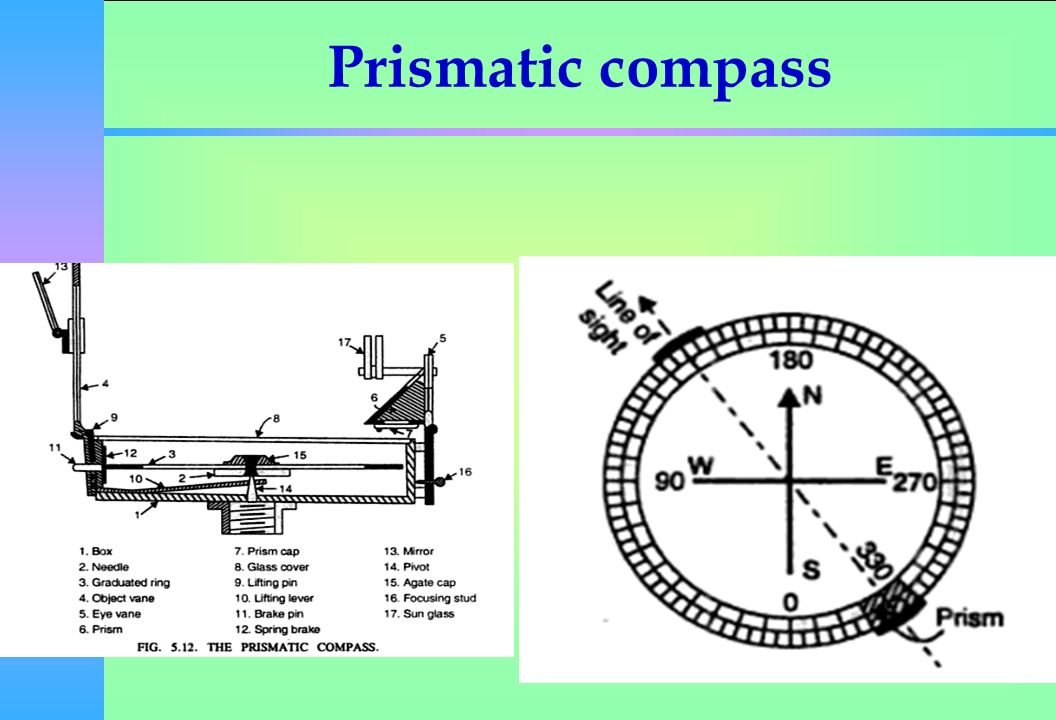 Compass Surveying Ppt Video Online Download