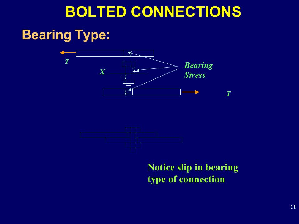 BOLTED CONNECTIONS Bearing Type: