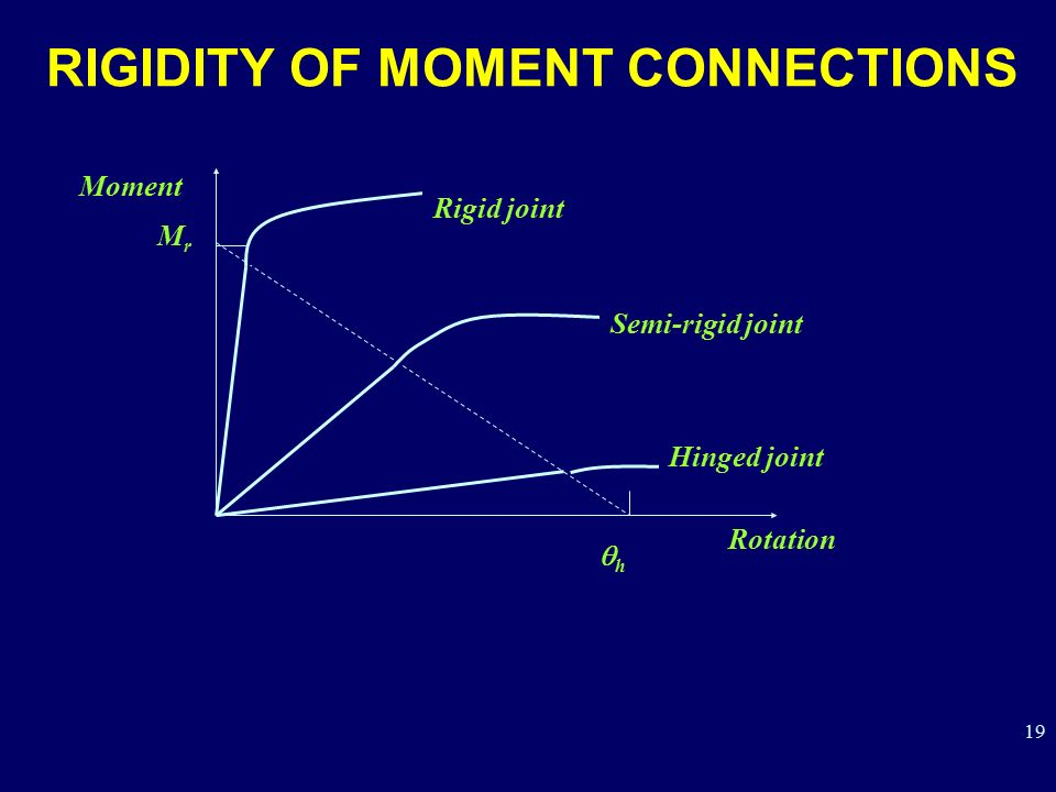 RIGIDITY OF MOMENT CONNECTIONS