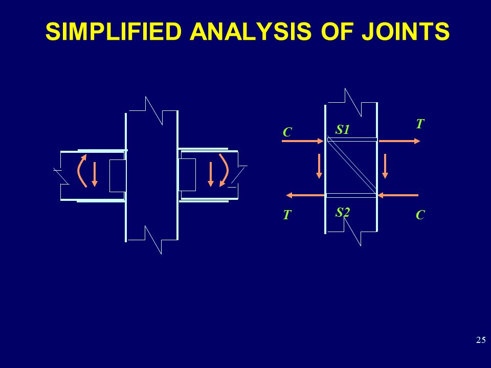 SIMPLIFIED ANALYSIS OF JOINTS