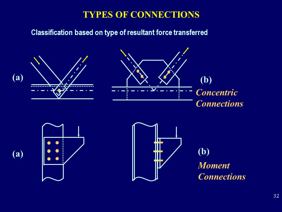 Concentric Connections