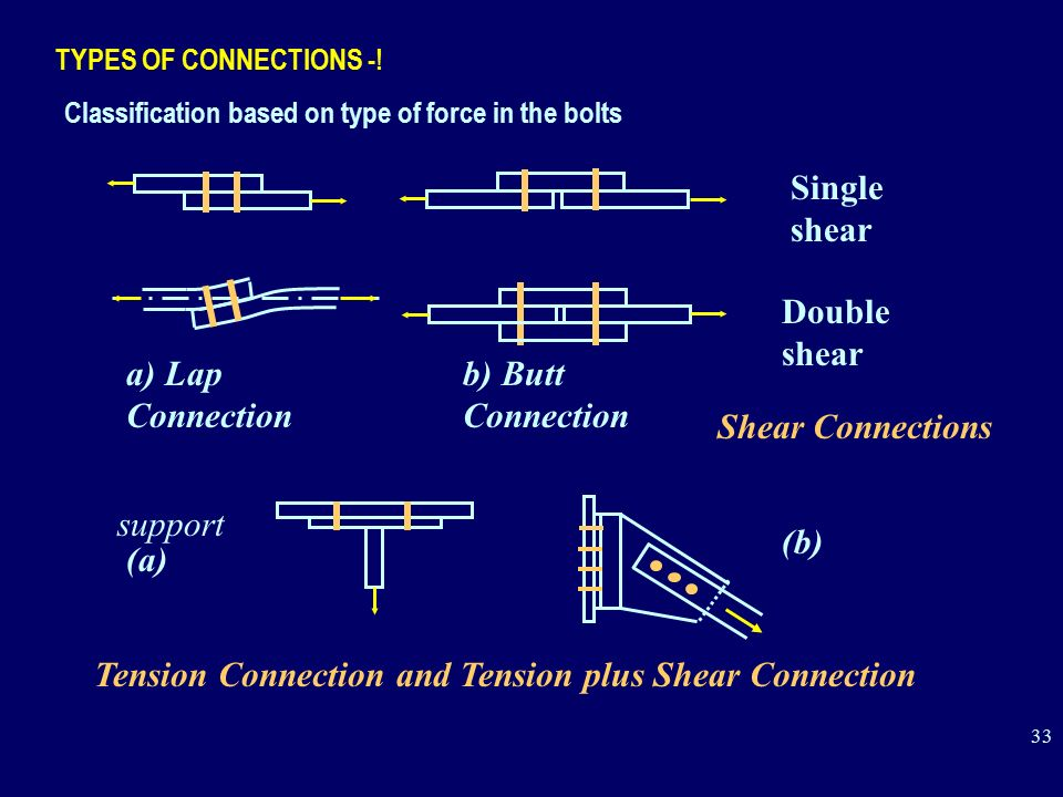 Tension Connection and Tension plus Shear Connection