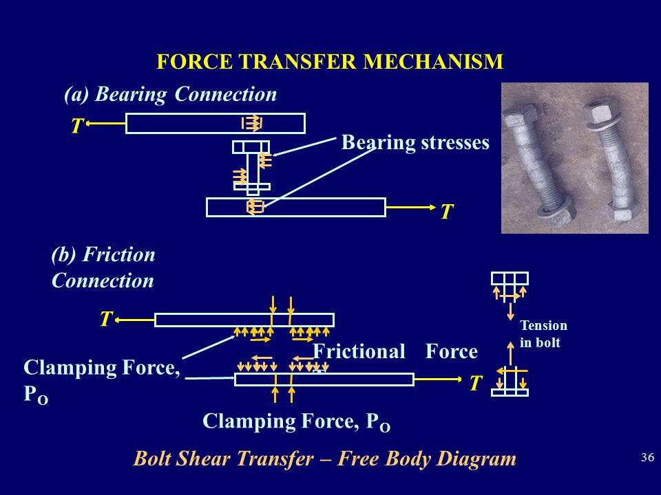 Bolt Shear Transfer – Free Body Diagram (a) Bearing Connection