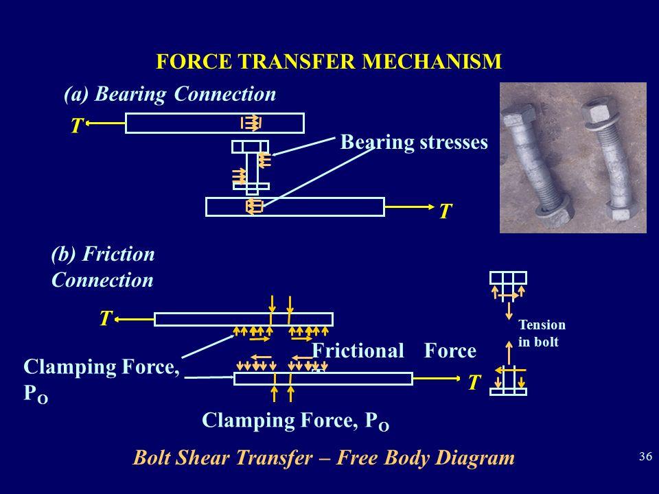 36 bolt shear transfer – free body diagram