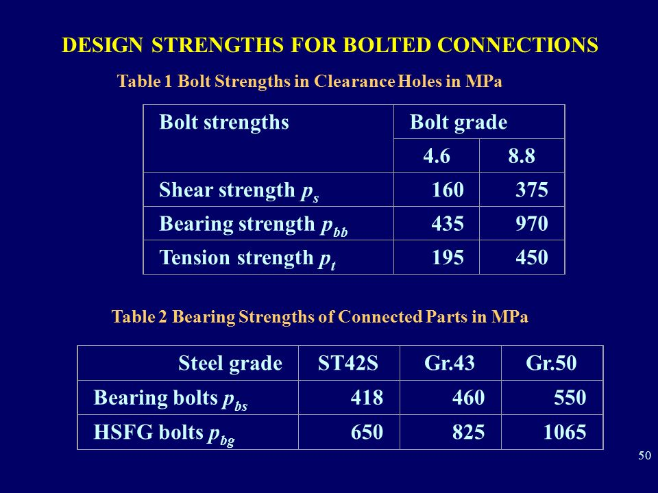 DESIGN STRENGTHS FOR BOLTED CONNECTIONS
